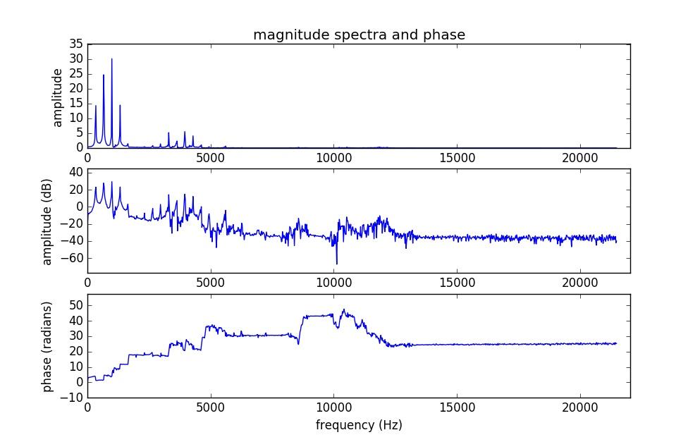 Discrete Fourier Transform   Hakan Yurdakul